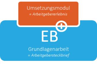 Arbeitsmodell, bei dem strategische Employer Branding Grundlagen mit operativen Maßnahmen verknüpft werden